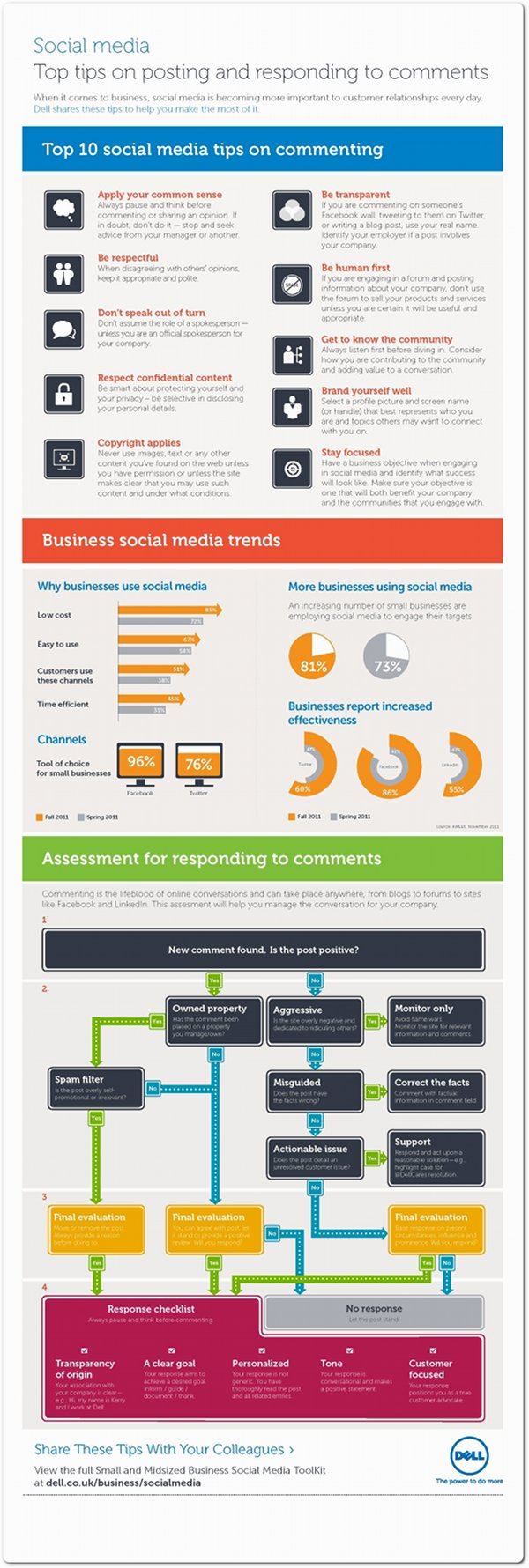 Great Info Graphic: 10 tips for responding to social media comments